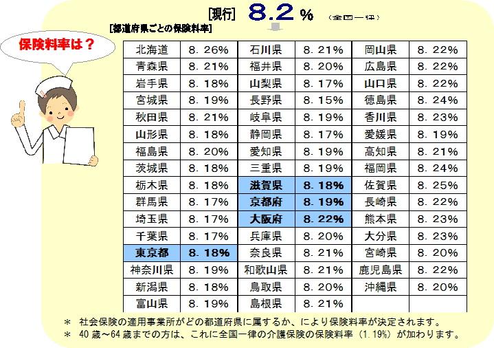 保険料率都道府県